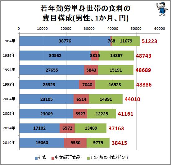 ↑ 若年勤労単身世帯の食料の費目構成(男性、1か月、円)