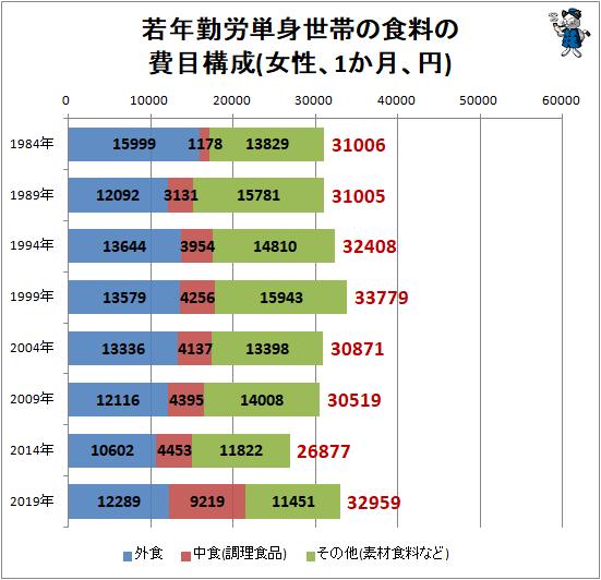 ↑ 若年勤労単身世帯の食料の費目構成(女性、1か月、円)