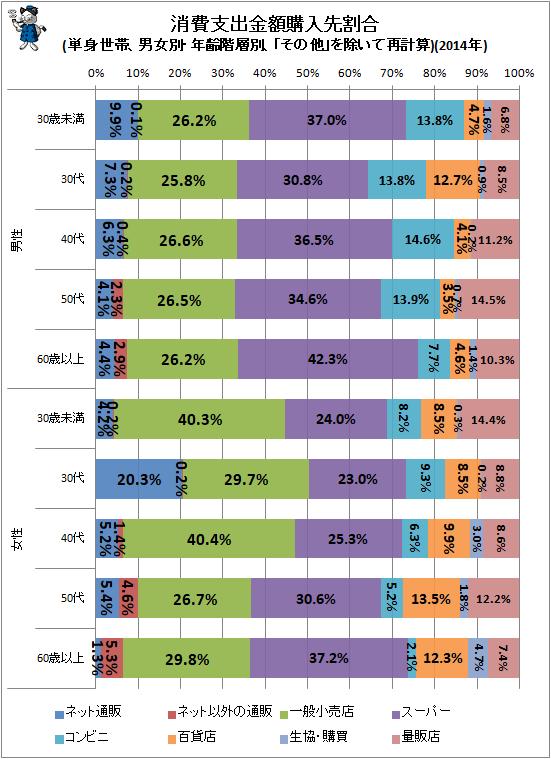 ↑ (参考:前回分)消費支出金額購入先割合(単身世帯、男女別・年齢階層別、「その他」を除いて再計算)(2014年)