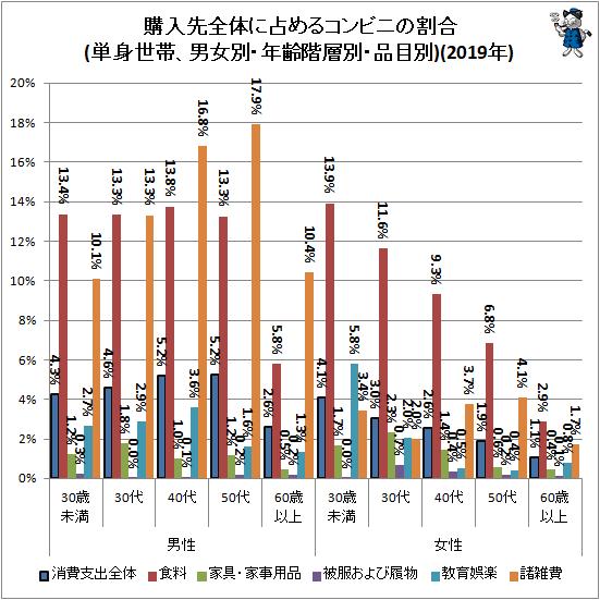 ↑ 購入先全体に占めるコンビニの割合(単身世帯、男女別・年齢階層別・品目別)(2019年)