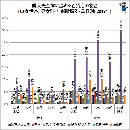 ↑ 購入先全体に占める百貨店の割合(単身世帯、男女別・年齢階層別・品目別)(2019年)