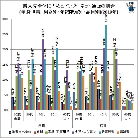 ↑ 購入先全体に占めるインターネット通販の割合(単身世帯、男女別・年齢階層別・品目別)(2019年)
