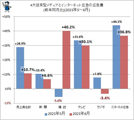 ↑ 4大従来型メディアとインターネット広告の広告費(前年同月比)(2021年5-6月)