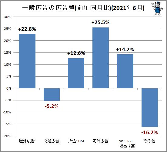 ↑ 一般広告の広告費(前年同月比)(2021年6月)