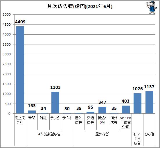 ↑ 月次広告費(億円)(2021年6月)