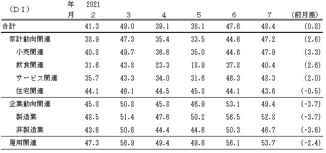 ↑ 景気の現状判断DI(〜2021年7月)