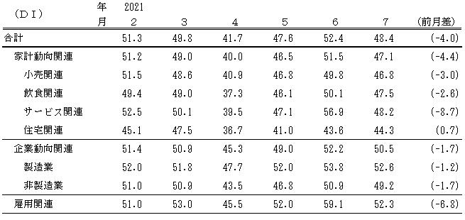 ↑ 景気の先行き判断DI(〜2021年7月)