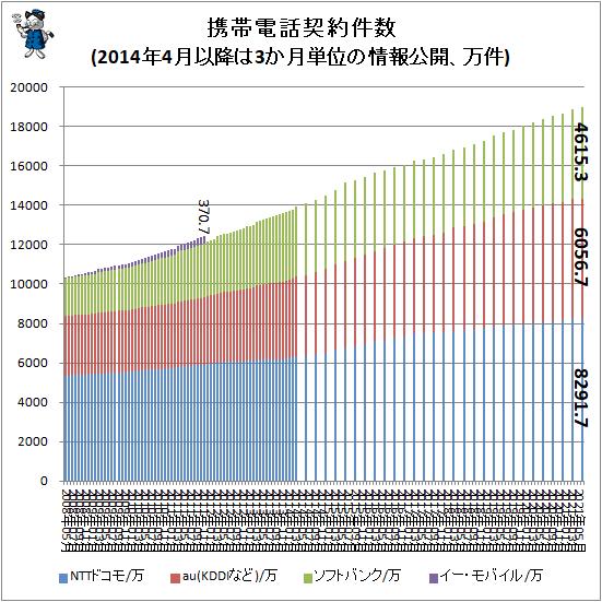↑ 携帯電話契約件数(2014年4月以降は3か月単位の情報公開、万件)