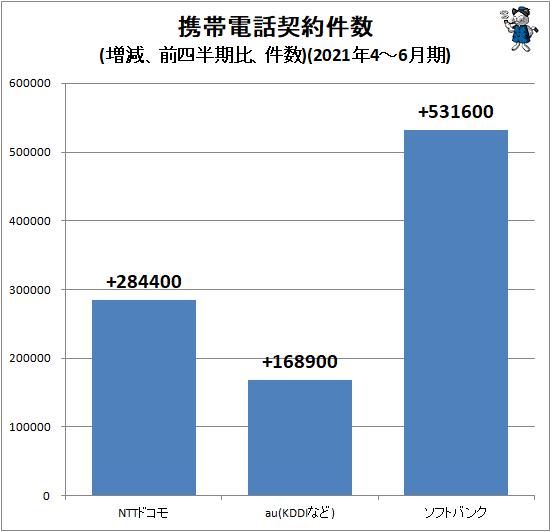 ↑ 携帯電話契約件数(増減、前四半期比、件数)(2021年4-6月期)