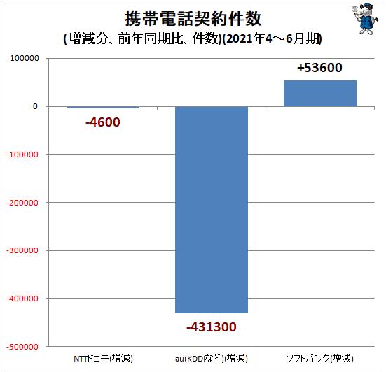 ↑ 携帯電話契約件数(増減分、前年同期比、件数)(2021年4-6月期)