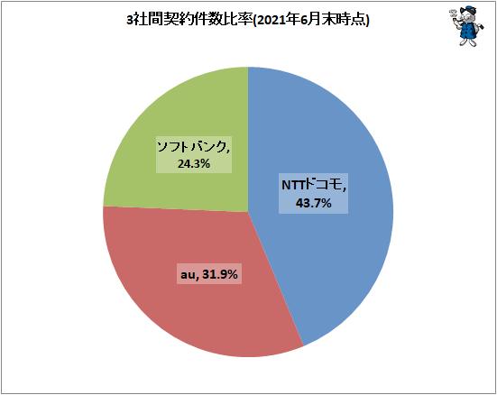 ↑ 3社間契約件数比率(2021年6月末時点)