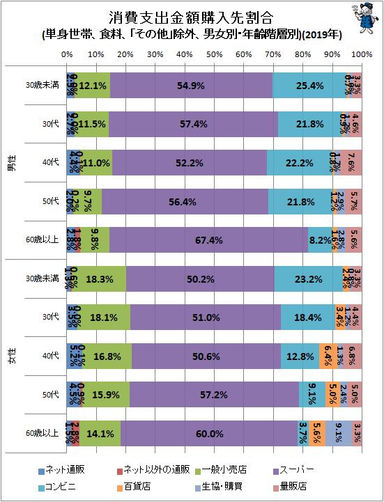 ↑ 消費支出金額購入先割合(単身世帯、食料、「その他」除外、男女別・年齢階層別)(2019年)