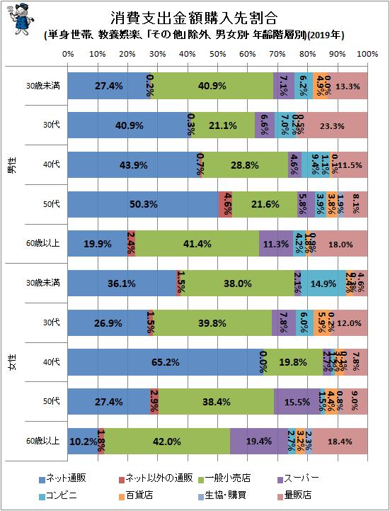 ↑ 消費支出金額購入先割合(単身世帯、教養娯楽、「その他」除外、男女別・年齢階層別)(2019年)
