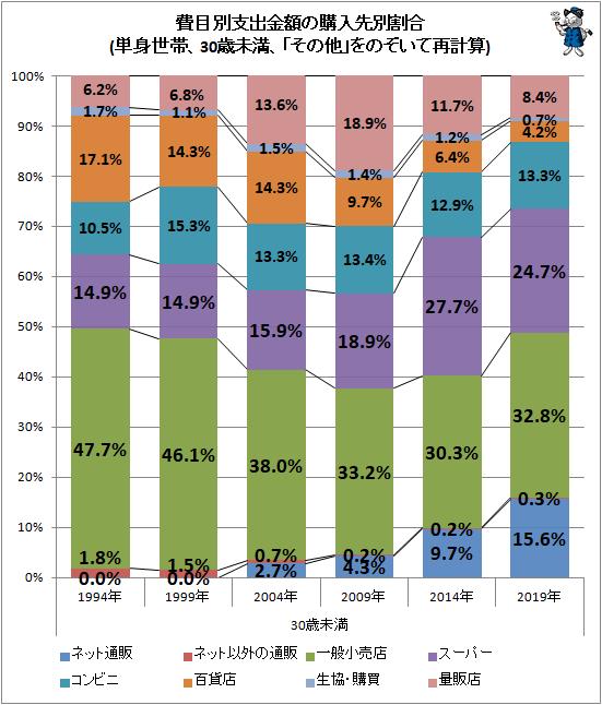 ↑ 費目別支出金額の購入先別割合(単身世帯、30歳未満、「その他」をのぞいて再計算)