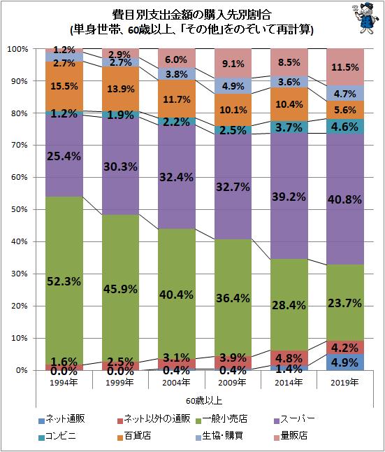 ↑ 費目別支出金額の購入先別割合(単身世帯、60歳以上、「その他」をのぞいて再計算)