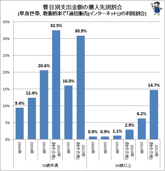 ↑ 費目別支出金額の購入先別割合(単身世帯、教養娯楽で「通信販売(インターネット)」の利用割合)