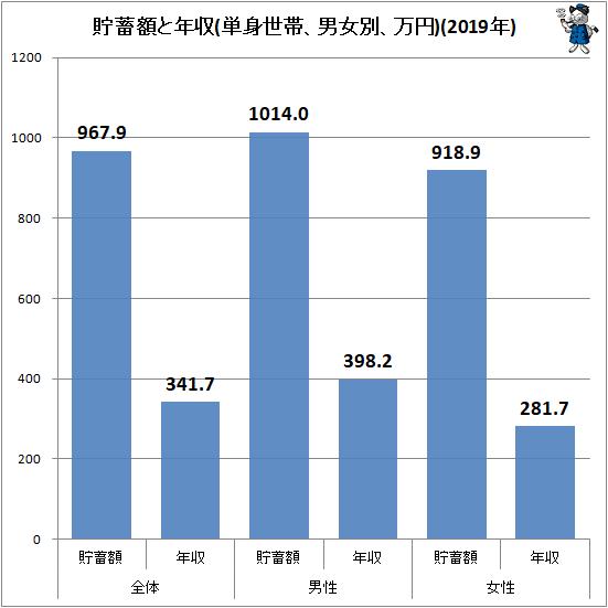 ↑ 貯蓄額と年収(単身世帯、男女別、万円)(2019年)