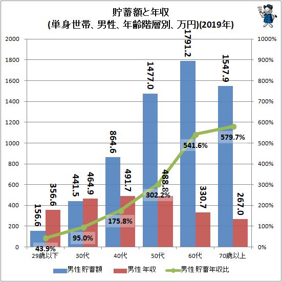 ↑ 貯蓄額と年収(単身世帯、男性、年齢階層別、万円)(2019年)