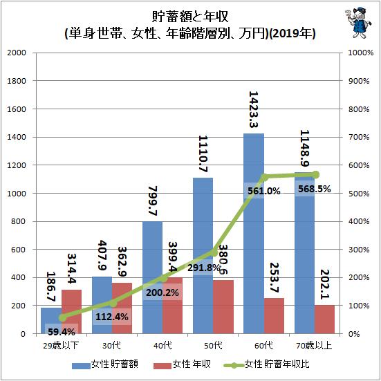 ↑ 貯蓄額と年収(単身世帯、女性、年齢階層別、万円)(2019年)