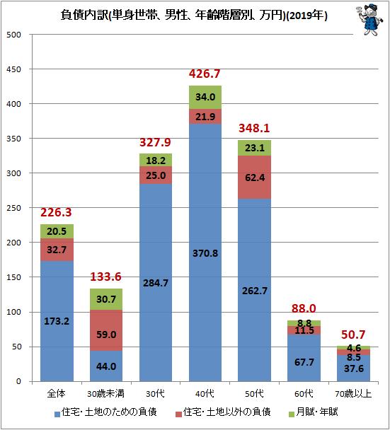 ↑ 負債内訳(単身世帯、男性、年齢階層別、万円)(2019年)