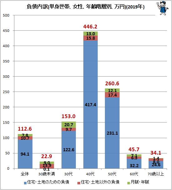 ↑ 負債内訳(単身世帯、女性、年齢階層別、万円)(2019年)