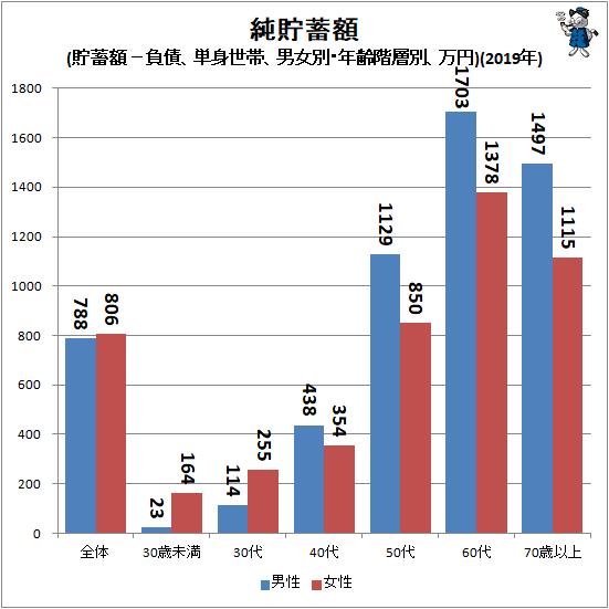 ↑ 純貯蓄額(貯蓄額−負債、単身世帯、男女別・年齢階層別、万円)(2019年)