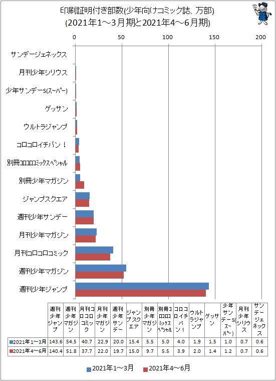 ↑ 印刷証明付き部数(少年向けコミック誌、万部)(2021年1-3月期と2021年4-6月期)