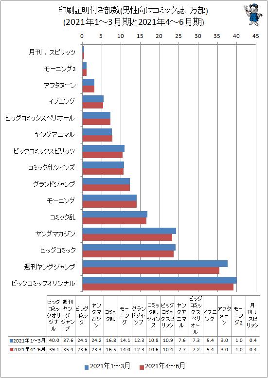 ↑ 印刷証明付き部数(男性向けコミック誌、万部)(2021年1-3月期と2021年4-6月期)