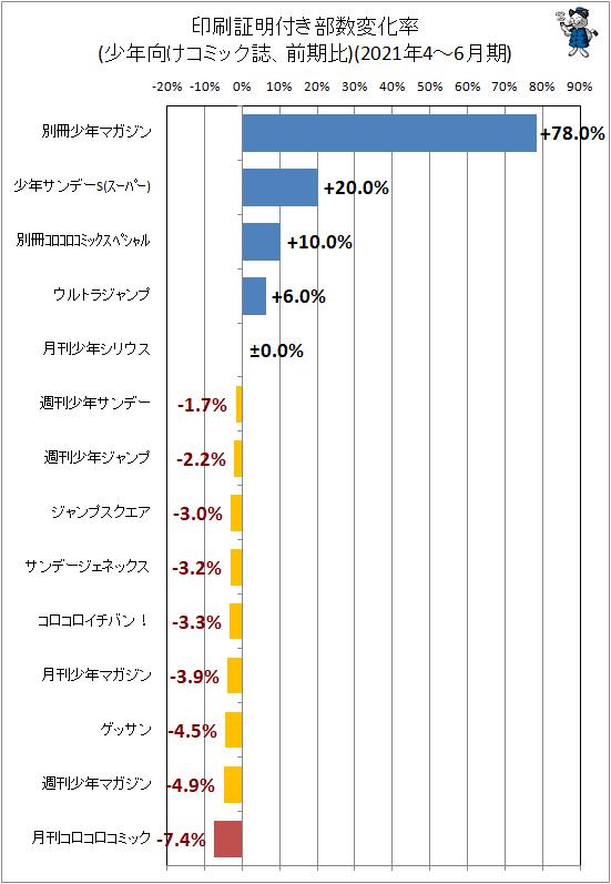 ↑ 印刷証明付き部数変化率(少年向けコミック誌、前期比)(2021年4-6月期)