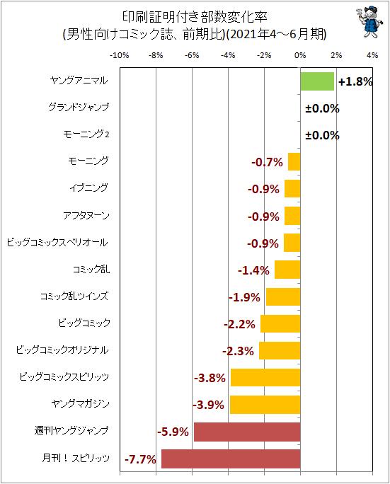 ↑ 印刷証明付き部数変化率(男性向けコミック誌、前期比)(2021年4-6月期)
