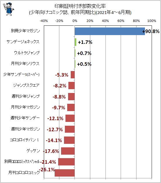 ↑ 印刷証明付き部数変化率(少年向けコミック誌、前年同期比)(2021年4-6月期)