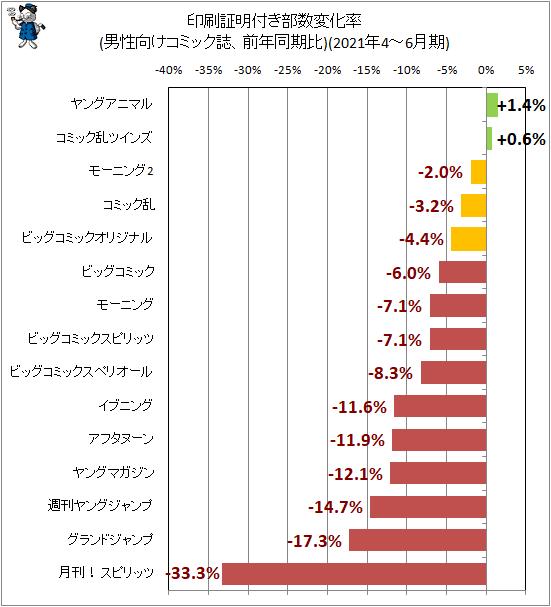 ↑ 印刷証明付き部数変化率(男性向けコミック誌、前年同期比)(2021年4-6月期)