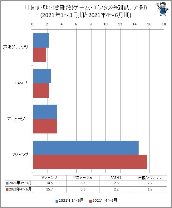 ↑ 印刷証明付き部数(ゲーム・エンタメ系雑誌、万部)(2021年1-3月期と2021年4-6月期)
