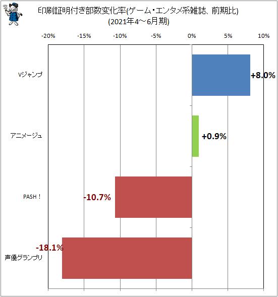 ↑ 印刷証明付き部数変化率(ゲーム・エンタメ系雑誌、前期比)(2021年4-6月期)