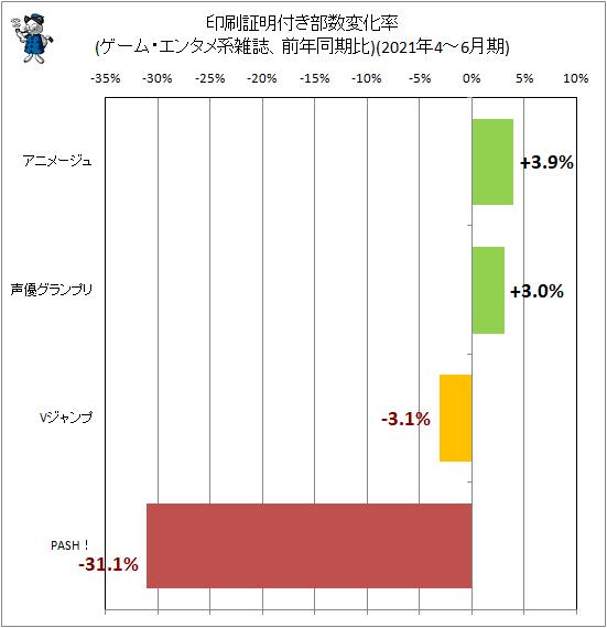 ↑ 印刷証明付き部数変化率(ゲーム・エンタメ系雑誌、前年同期比)(2021年4-6月期)