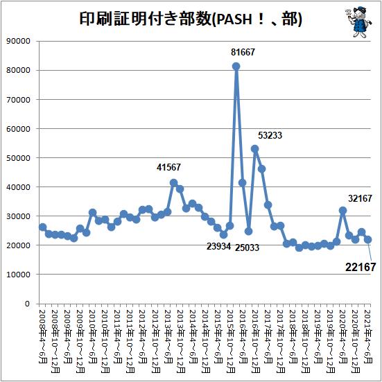 ↑ 印刷証明付き部数(PASH!、部)
