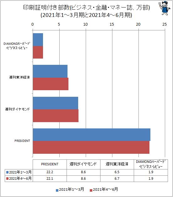 ↑ 印刷証明付き部数(ビジネス・金融・マネー誌、万部)(2020年10-12月期と2021年1-3月期)