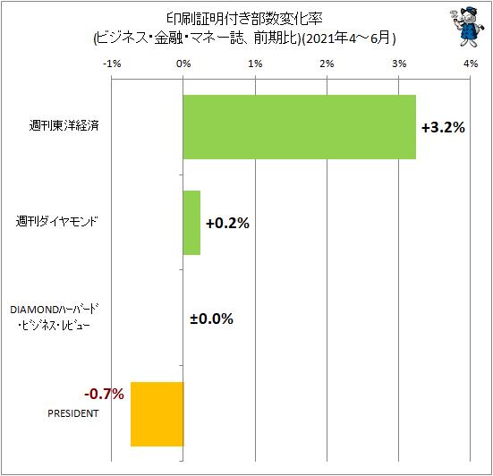 ↑ 印刷証明付き部数変化率(ビジネス・金融・マネー誌、前期比)(2021年4-6月)