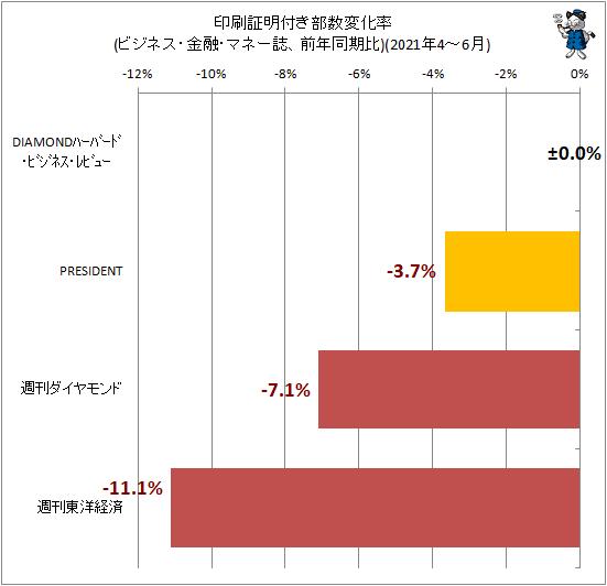 ↑ 印刷証明付き部数変化率(ビジネス・金融・マネー誌、前年同期比)(2021年4-6月)