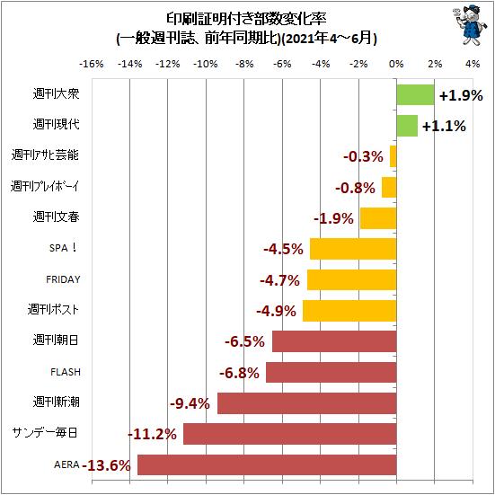 ↑ 印刷証明付き部数変化率(一般週刊誌、前年同期比)(2021年4-6月)