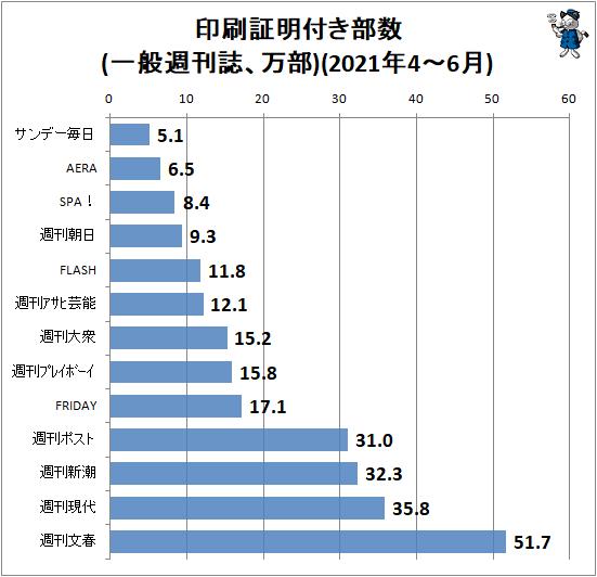 ↑ 印刷証明付き部数(一般週刊誌、万部)(2021年4-6月)
