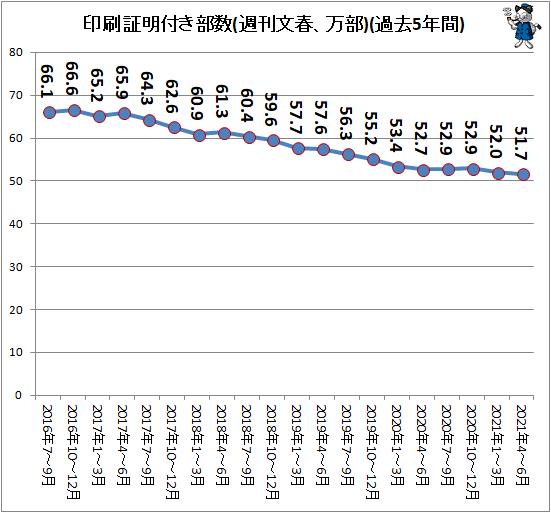 ↑ 印刷証明付き部数(週刊文春、万部)(過去5年間)