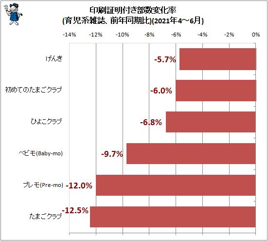 ↑ 印刷証明付き部数変化率(育児系雑誌、前年同期比)(2021年4-6月)