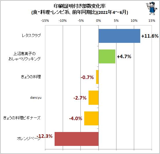 ↑ 印刷証明付き部数変化率(食・料理・レシピ系、前年同期比)(2021年4-6月)