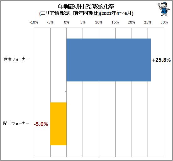 ↑ 印刷証明付き部数変化率(エリア情報誌、前年同期比)(2021年4-6月)
