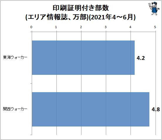 ↑ 印刷証明付き部数変化率(エリア情報誌、万部)(2021年4-6月)