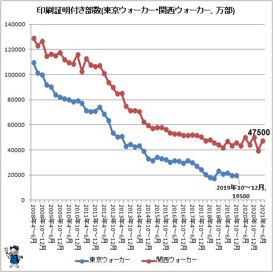 ↑ 印刷証明付き部数(東京ウォーカー・関西ウォーカー、万部)