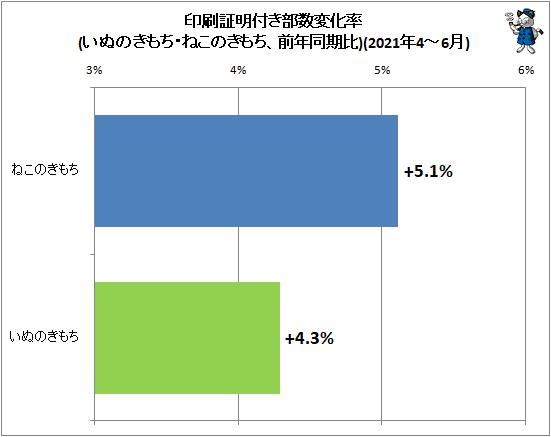 ↑ 印刷証明付き部数変化率(いぬのきもち・ねこのきもち、前年同期比)(2021年4-6月)