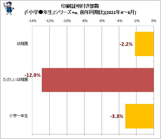 ↑ 印刷証明付き部数(「小学●年生」シリーズ+α、前年同期比)(2021年4-6月)