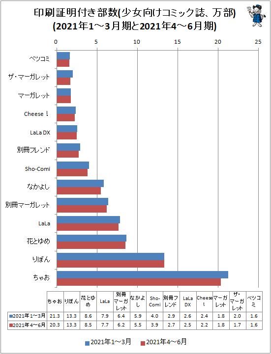 ↑ 印刷証明付き部数(少女向けコミック誌、万部)(2021年1-3月期と2021年4-6月期)